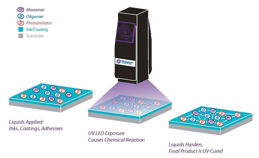 Figure of the UV Curing method used in LED UV printing