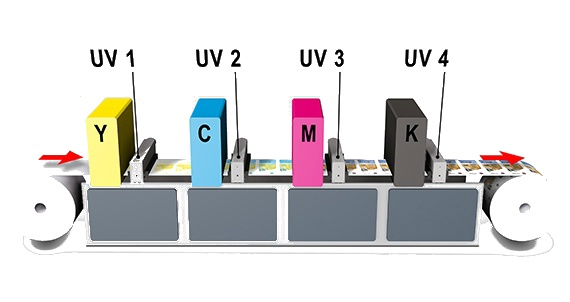 LED UV Printer Full Diagram